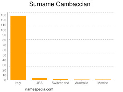 Surname Gambacciani