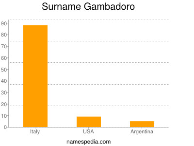 Surname Gambadoro