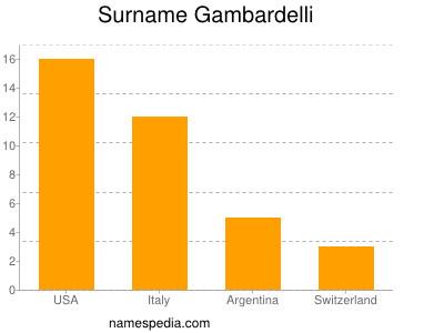 Surname Gambardelli
