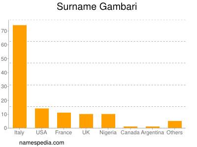 Surname Gambari