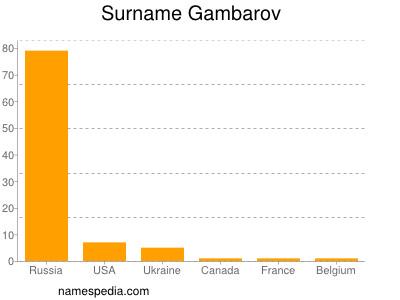 Surname Gambarov