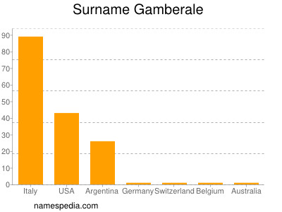 Surname Gamberale