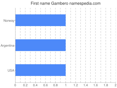 Given name Gambero