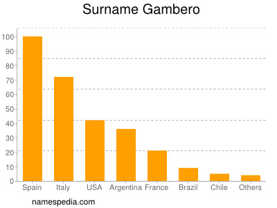 Surname Gambero