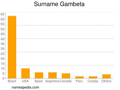 Surname Gambeta