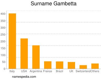Surname Gambetta