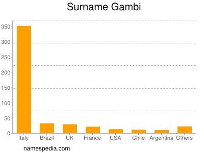 Surname Gambi