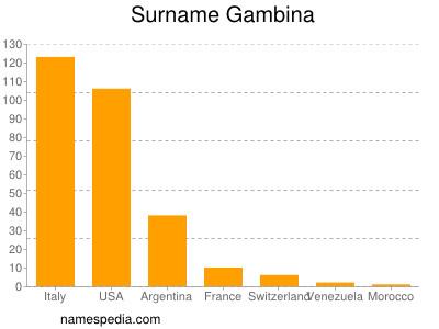 Surname Gambina
