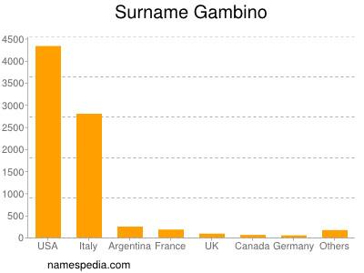 Surname Gambino