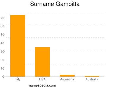 Surname Gambitta