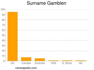 Surname Gamblen