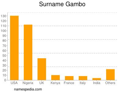 Surname Gambo