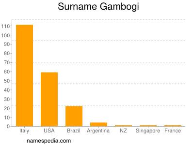 Surname Gambogi