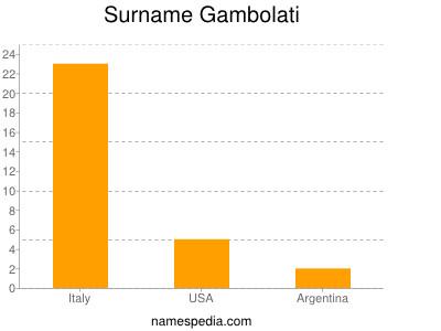 Surname Gambolati