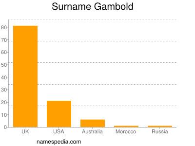 Surname Gambold