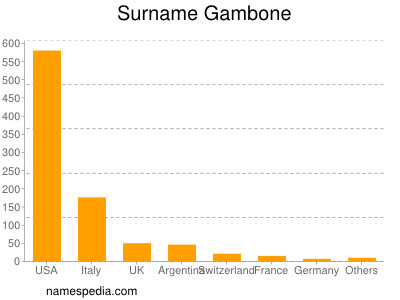 Surname Gambone