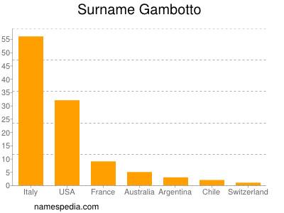 Surname Gambotto