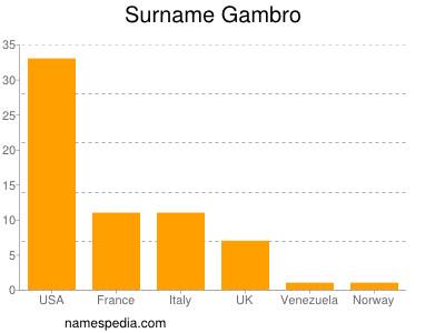 Surname Gambro