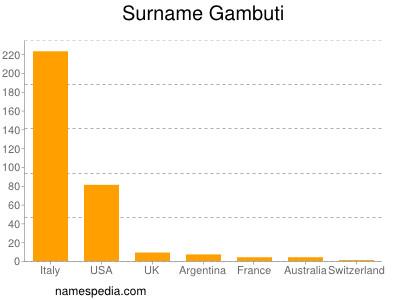 Surname Gambuti