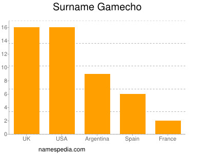 Surname Gamecho