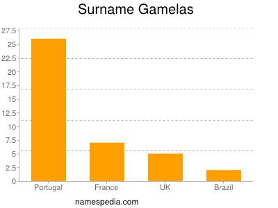 Surname Gamelas
