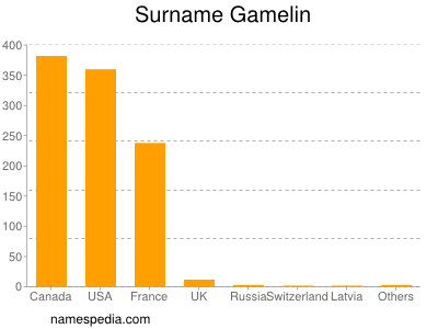 Surname Gamelin