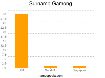Surname Gameng