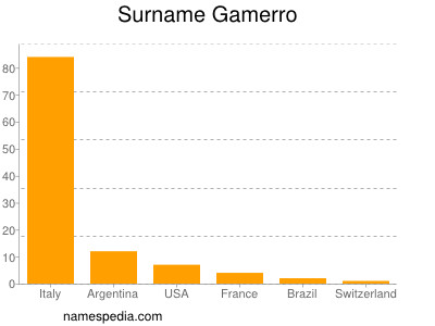 Surname Gamerro