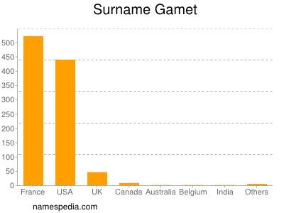 Surname Gamet