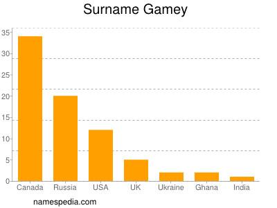 Surname Gamey