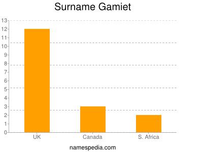 Surname Gamiet