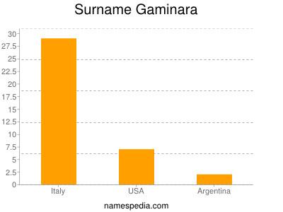 Surname Gaminara