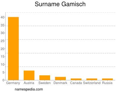 Surname Gamisch