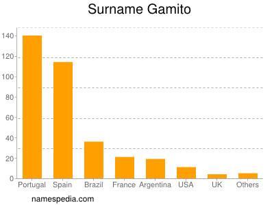 Surname Gamito