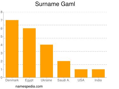 Surname Gaml