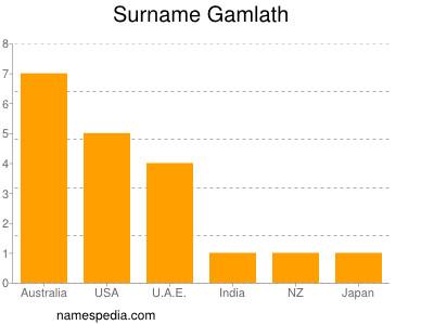 Surname Gamlath