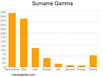 Surname Gamma