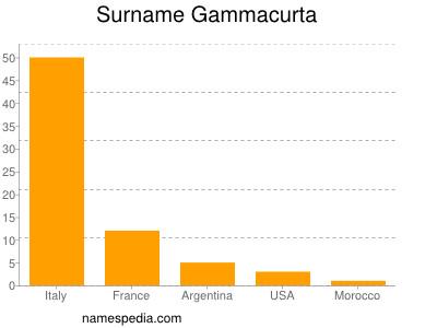 Surname Gammacurta