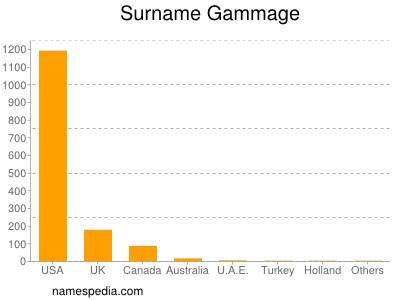 Surname Gammage
