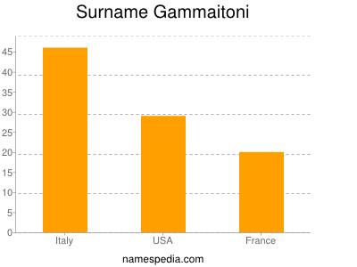 Surname Gammaitoni