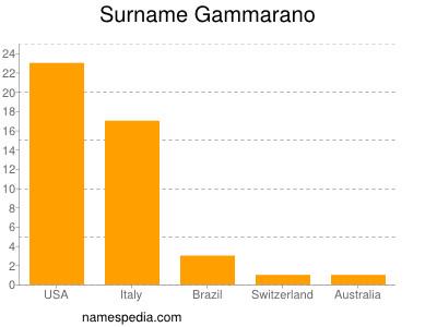 Surname Gammarano