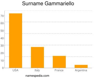 Surname Gammariello