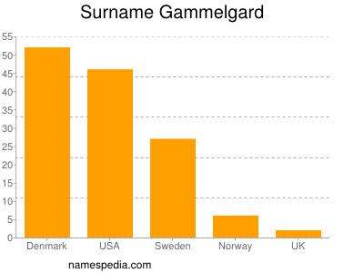 Surname Gammelgard