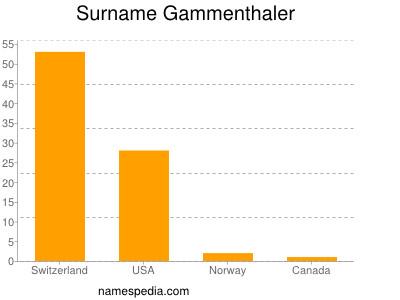 Surname Gammenthaler