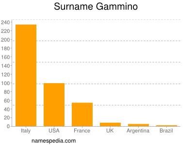 Surname Gammino