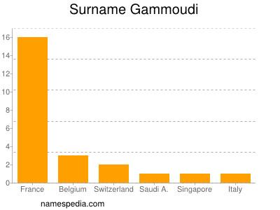 Surname Gammoudi