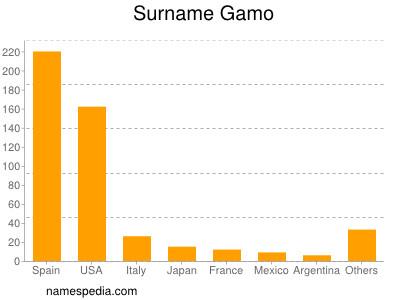 Surname Gamo