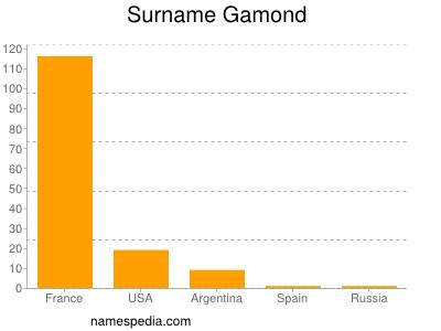 Surname Gamond