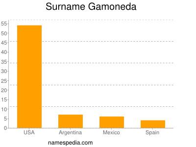 Surname Gamoneda