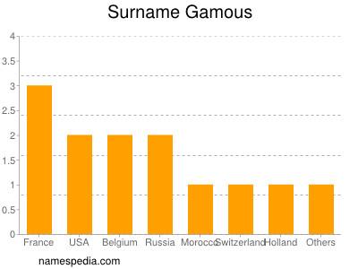 Surname Gamous